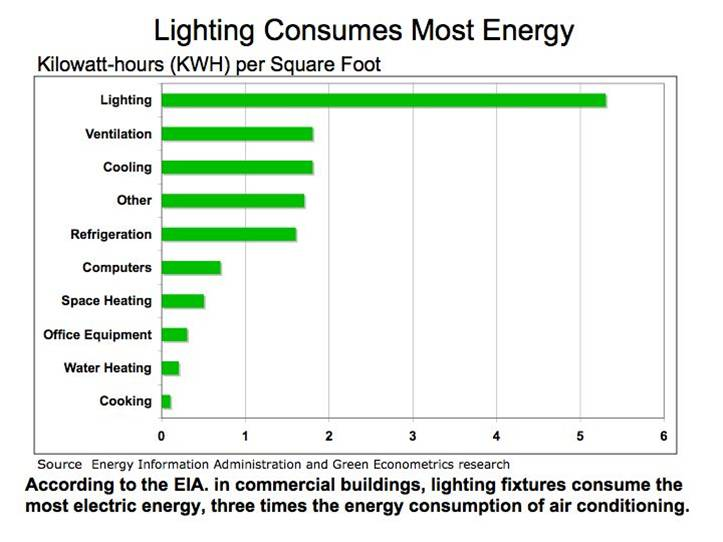 Pace program makes energy efficiency affordable energy for Electrical wiring cost per square foot